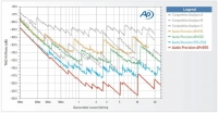 Measurements in our lab with e.g.  Audio Precision APX555